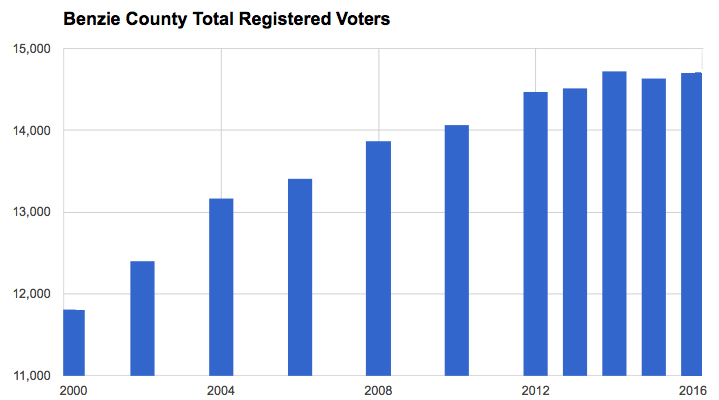 Benzie County Voter Registration registered voters in Benzie County Michigan registered voters